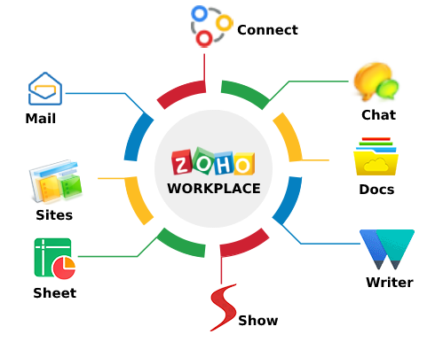 zoho-workplace